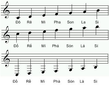 Nguồn gốc tên của 7 note nhạc trong âm nhạc